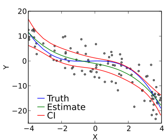 Fitting Polynomial Regressions in Python